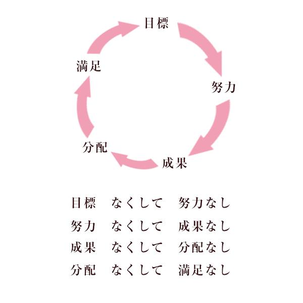 目標と満足のサイクル